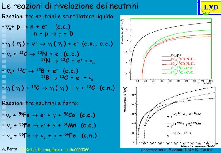Le reazioni di rivelazione dei neutrini