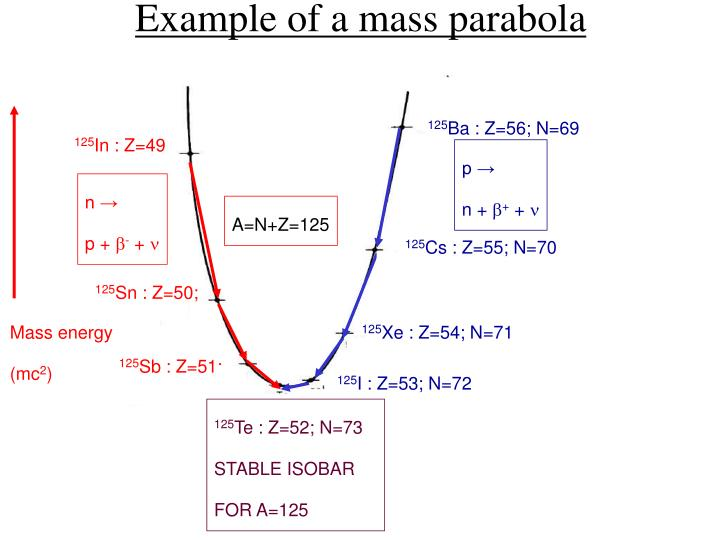 Example of a mass parabola
