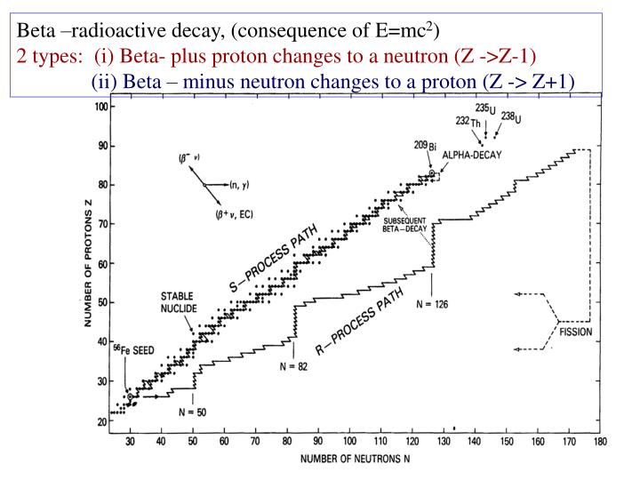Beta –radioactive decay, (consequence of E=mc