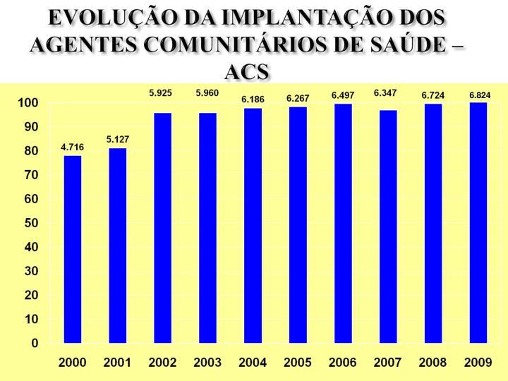 EVOLUÇÃO DA IMPLANTAÇÃO DOS AGENTES COMUNITÁRIOS DE SAÚDE – ACS