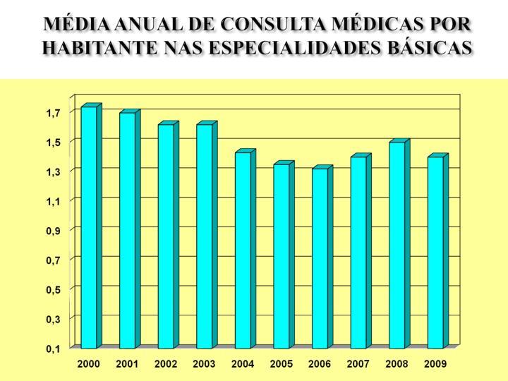 MÉDIA ANUAL DE CONSULTA MÉDICAS POR HABITANTE NAS ESPECIALIDADES BÁSICAS