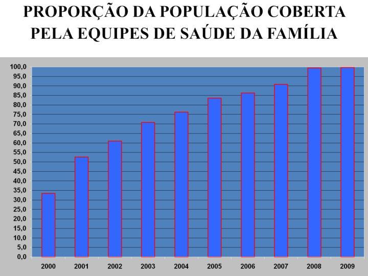 PROPORÇÃO DA POPULAÇÃO COBERTA PELA EQUIPES DE SAÚDE DA FAMÍLIA