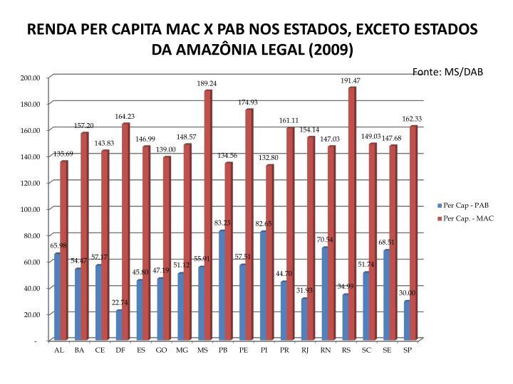 RENDA PER CAPITA MAC X PAB NOS ESTADOS, EXCETO ESTADOS DA AMAZÔNIA LEGAL (2009)