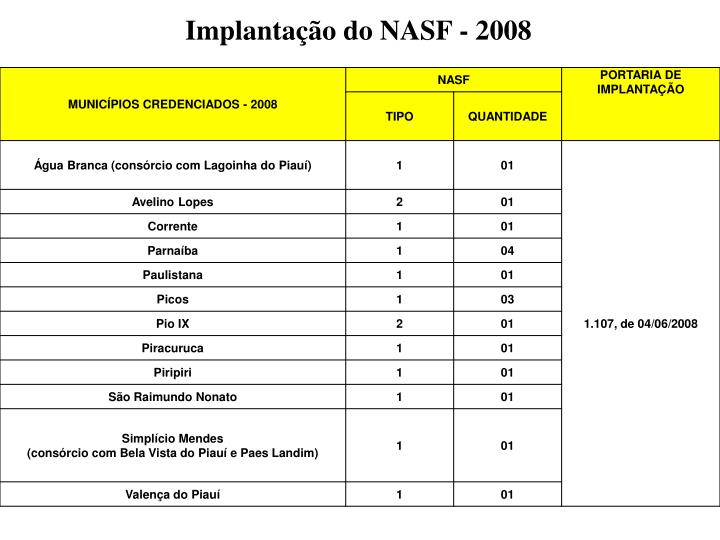 Implantação do NASF - 2008