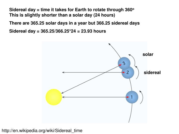 Sidereal day = time it takes for Earth to rotate through 360
