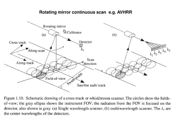 Rotating mirror continuous scan  e.g. AVHRR