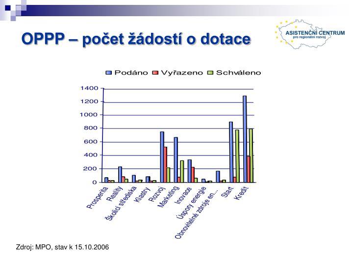 OPPP – počet žádostí o dotace