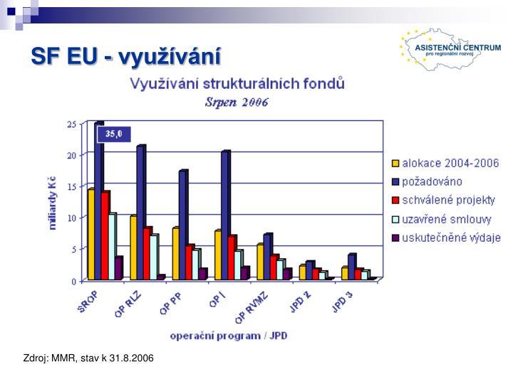 SF EU - využívání
