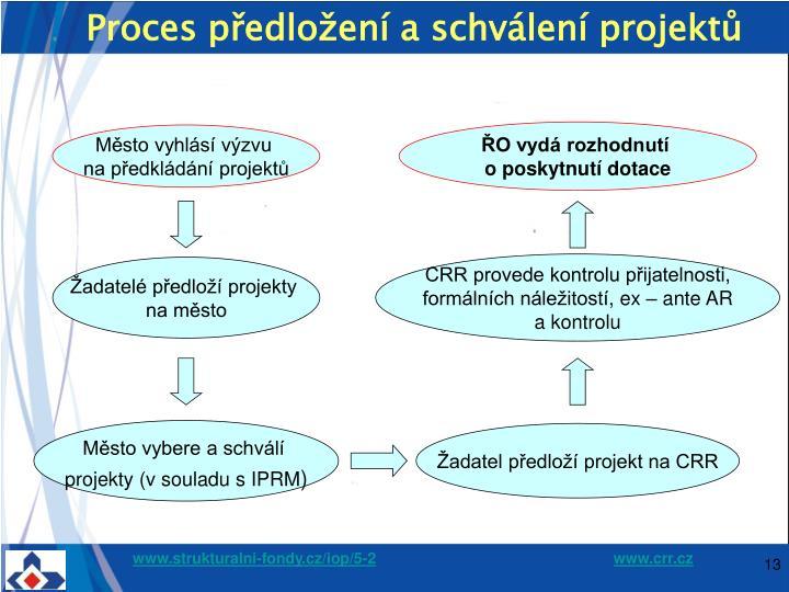 Proces předložení a schválení projektů