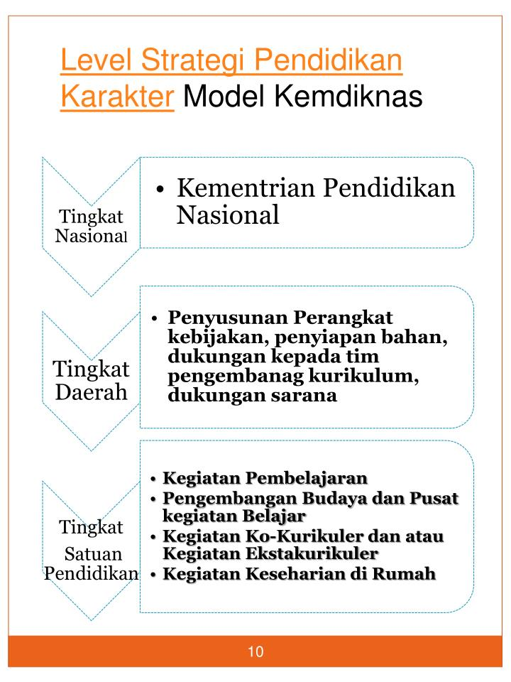 Level Strategi Pendidikan Karakter