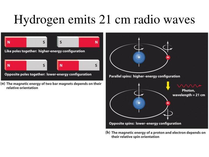 Hydrogen emits 21 cm radio waves
