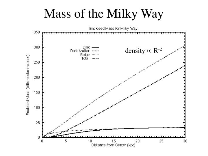 Mass of the Milky Way