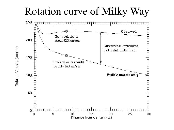 Rotation curve of Milky Way