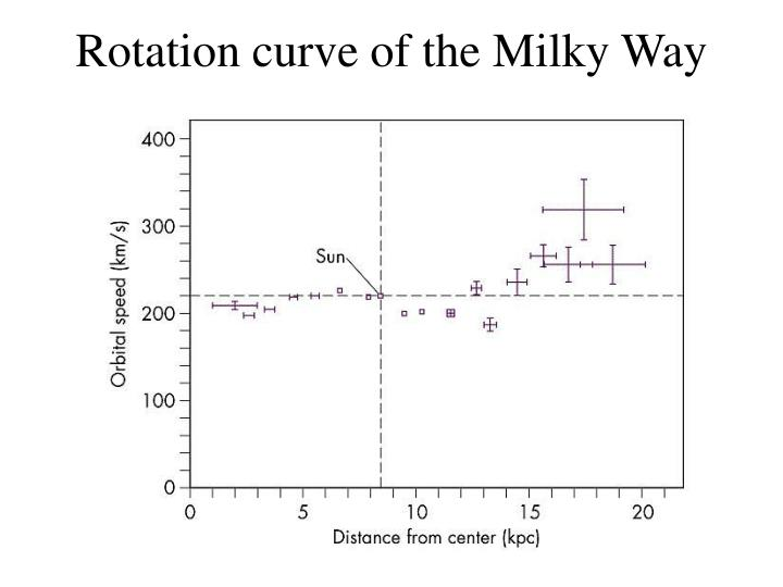 Rotation curve of the Milky Way
