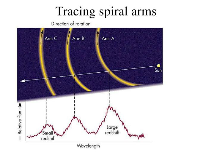 Tracing spiral arms