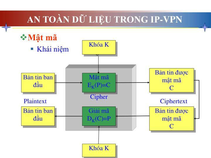 AN TOÀN DỮ LIỆU TRONG IP-VPN
