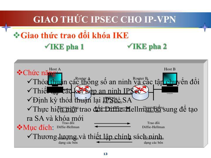 GIAO THỨC IPSEC CHO IP-VPN
