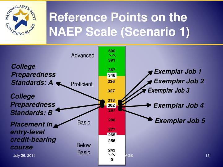 Reference Points on the NAEP Scale (Scenario 1)