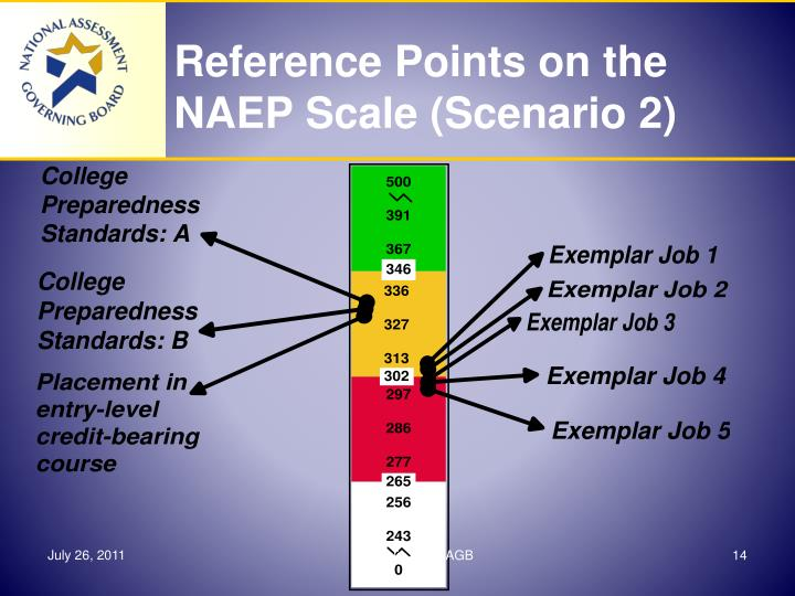 Reference Points on the NAEP Scale (Scenario 2)