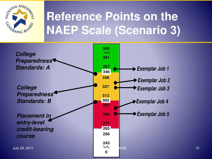 Reference Points on the NAEP Scale (Scenario 3)