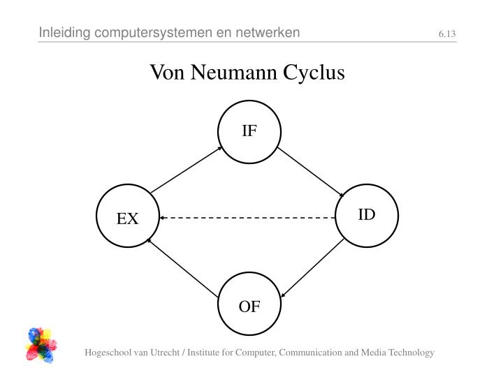 Von Neumann Cyclus