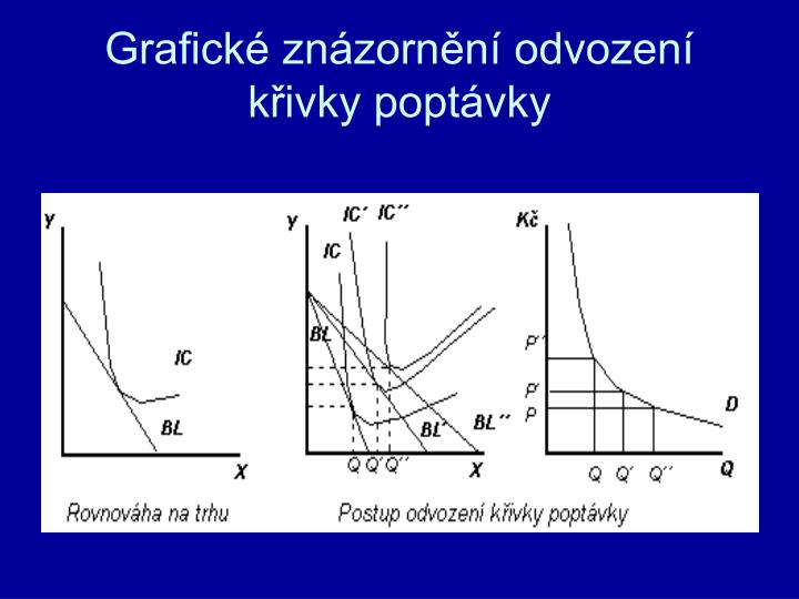 Grafické znázornění odvození křivky poptávky