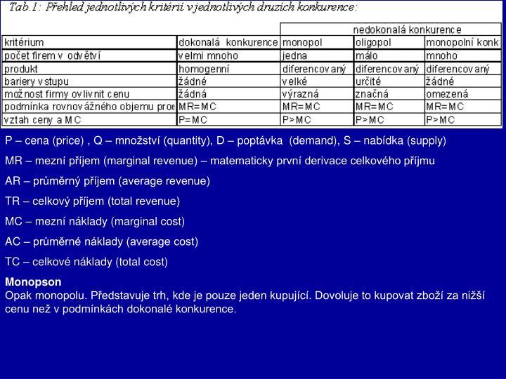 P – cena (price) , Q – množství (quantity), D – poptávka  (demand), S – nabídka (supply)