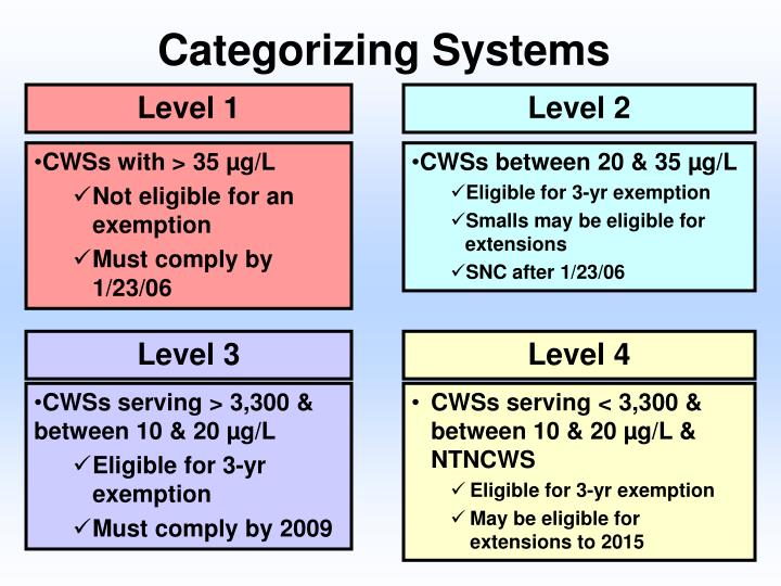Categorizing Systems
