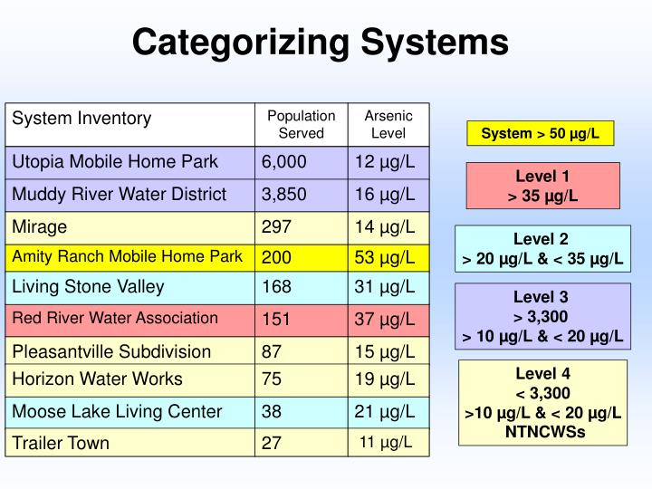 System Inventory