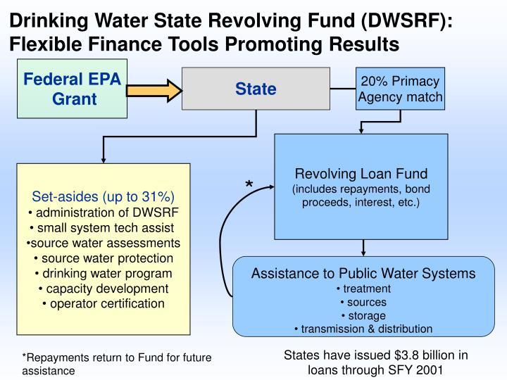 Drinking Water State Revolving Fund (DWSRF):