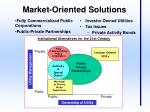 market oriented solutions