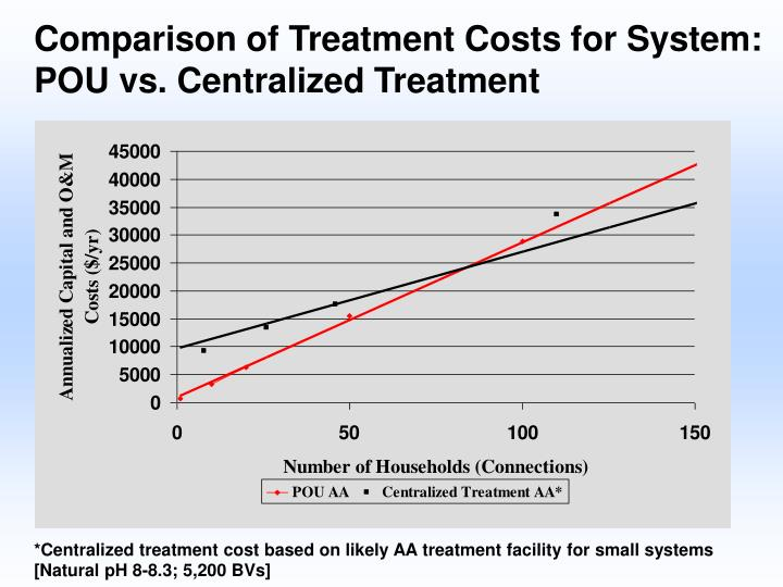 Comparison of Treatment Costs for System: