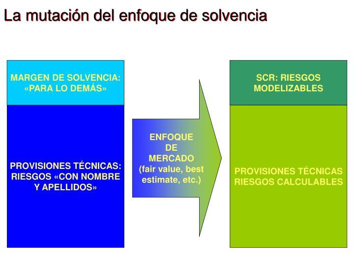 La mutación del enfoque de solvencia