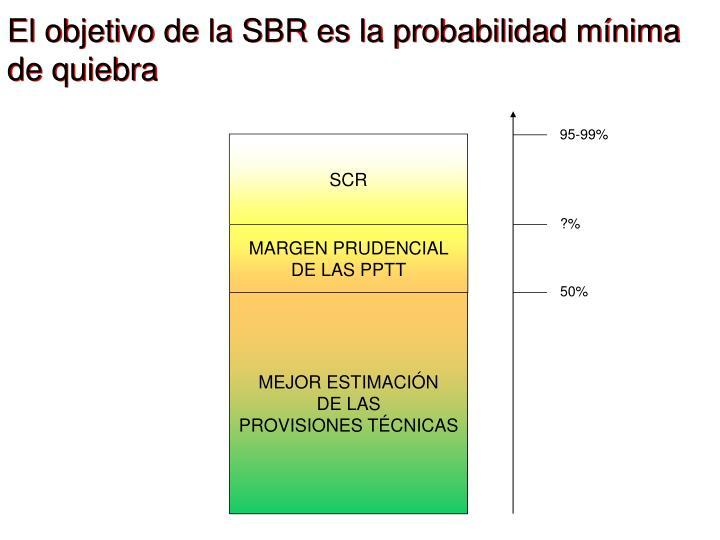 El objetivo de la SBR es la probabilidad mínima