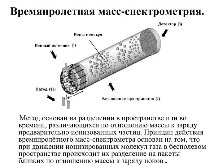 Времяпролетная масс-спектрометрия.