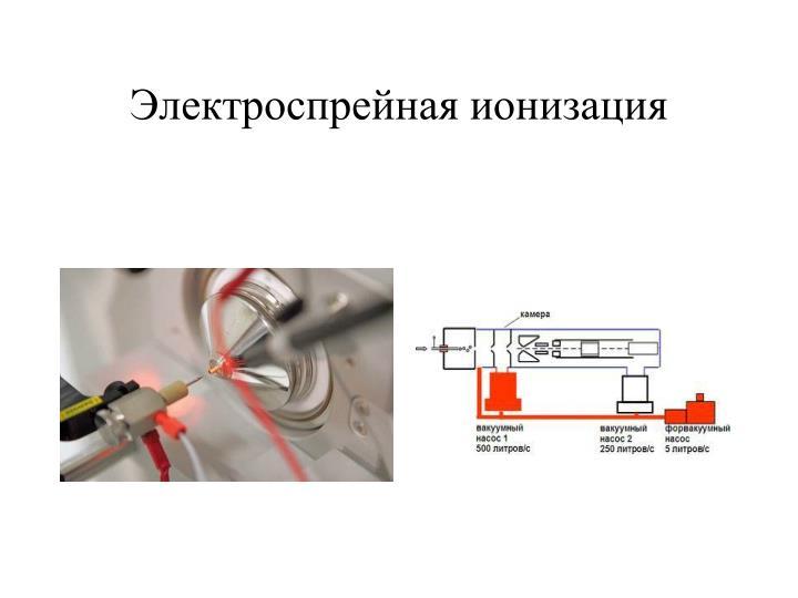 Электроспрейная ионизация