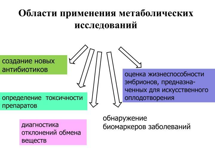 Области применения метаболических исследований