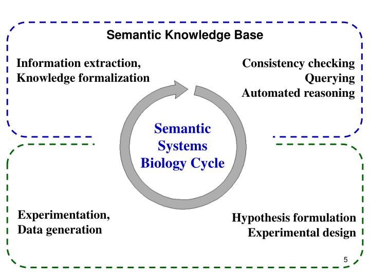 Semantic Knowledge Base