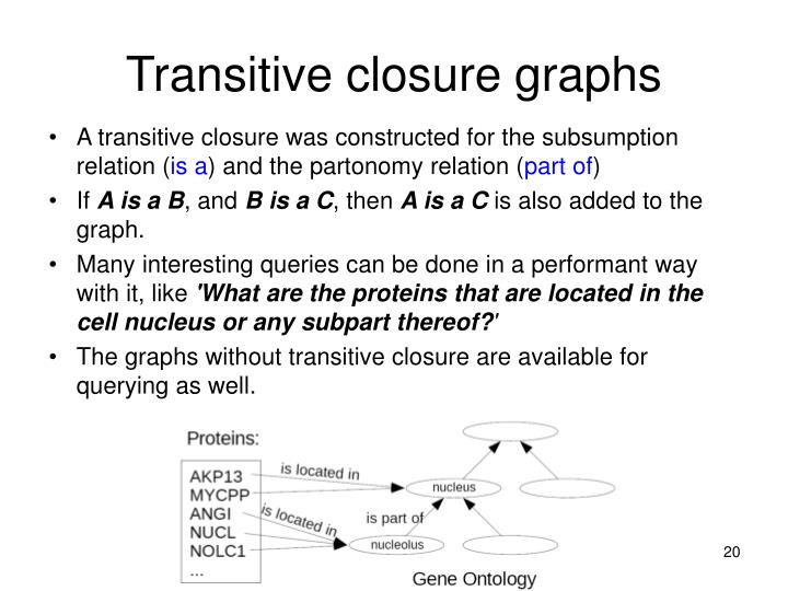 Transitive closure graphs
