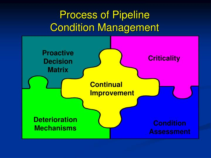 Process of Pipeline
