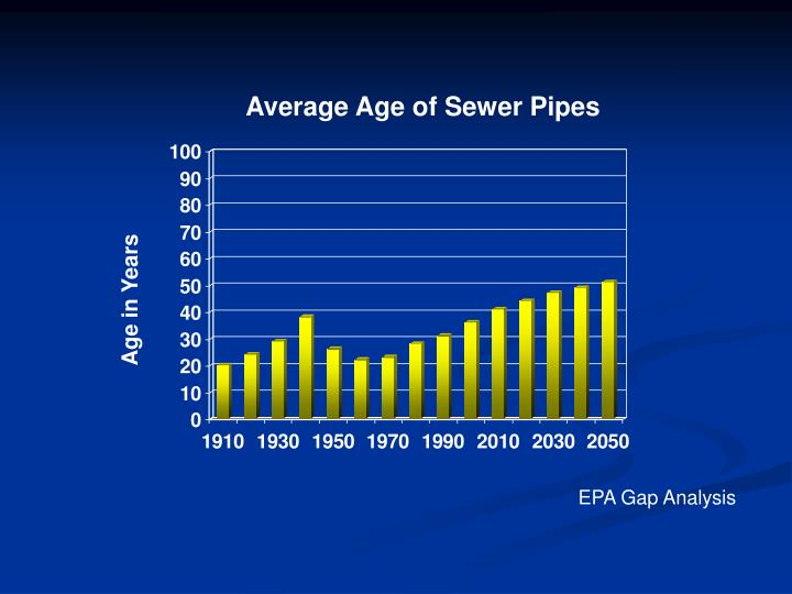Average Age of Sewer Pipes