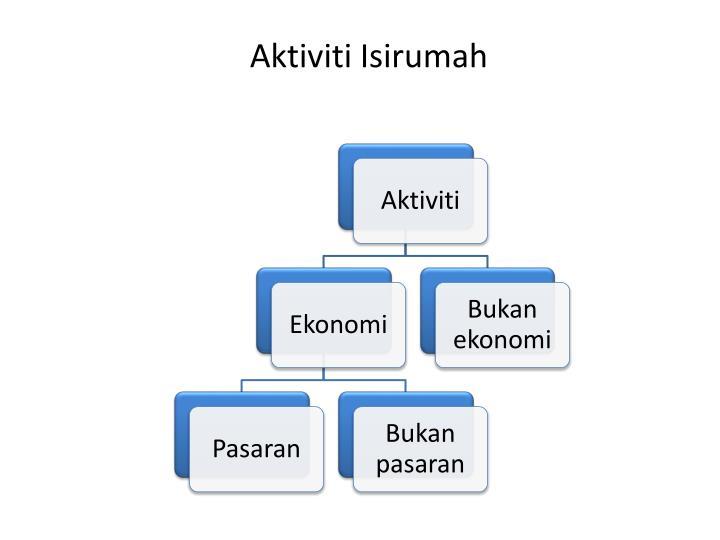 Aktiviti Isirumah