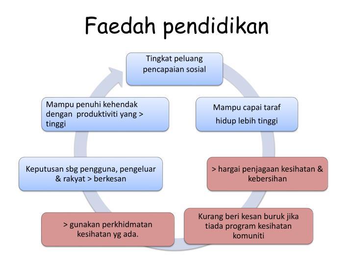Faedah pendidikan
