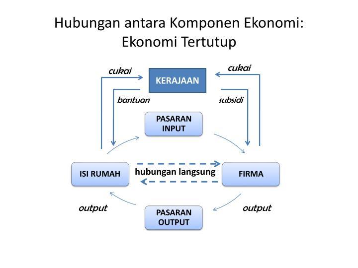 Hubungan antara Komponen Ekonomi: