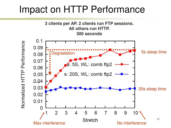 Impact on HTTP Performance