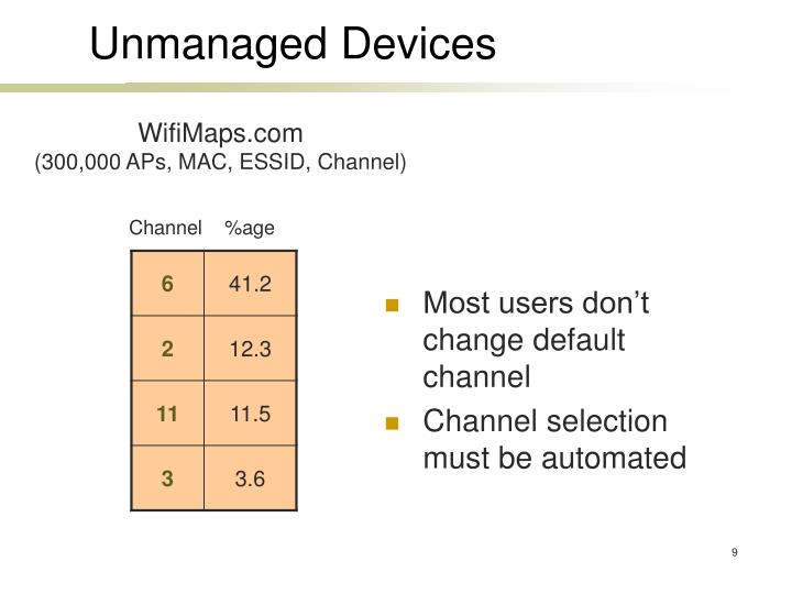 Most users don't change default channel