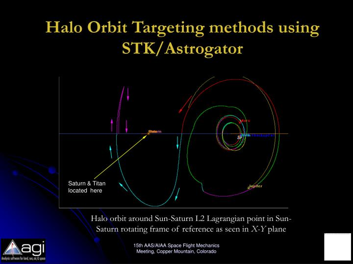 Halo Orbit Targeting methods using STK/Astrogator
