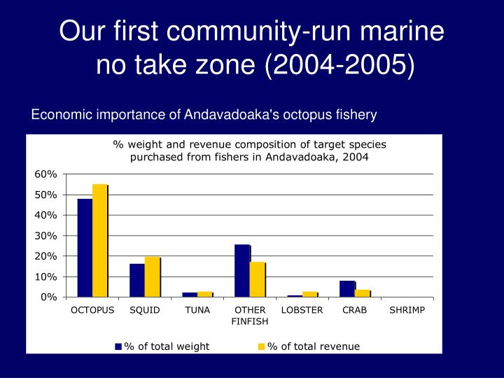 Our first community-run marine