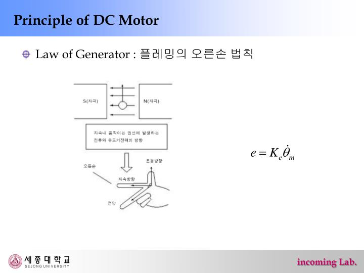 Principle of DC Motor
