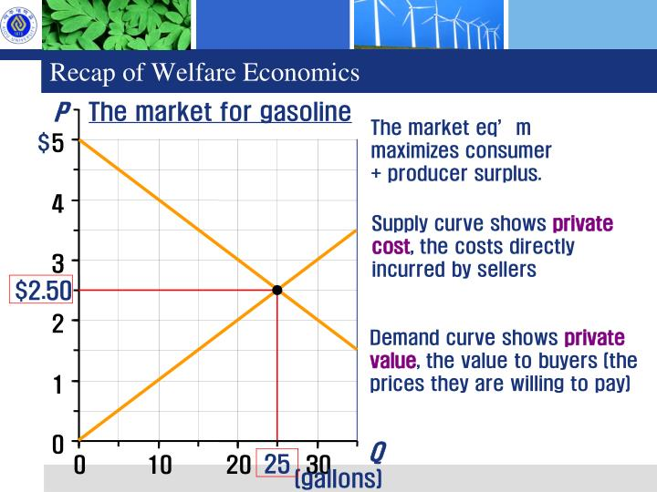 The market for gasoline